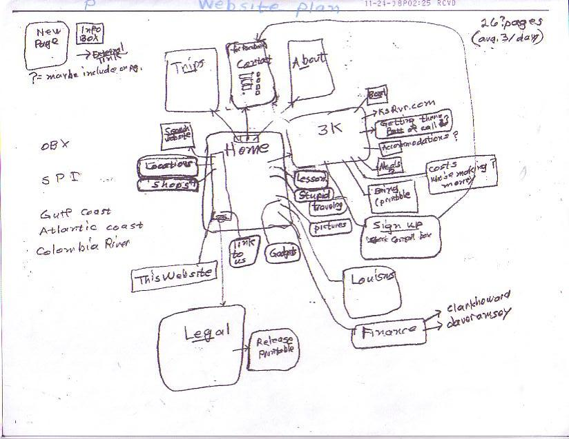 Arizona lou website information kitesurf lew preliminary block diagram of what became our website ccuart Choice Image